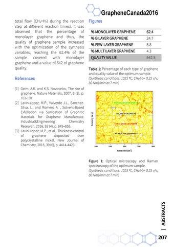 GrapheneCanada 2016 ConferenceBook by Phantoms Foundation