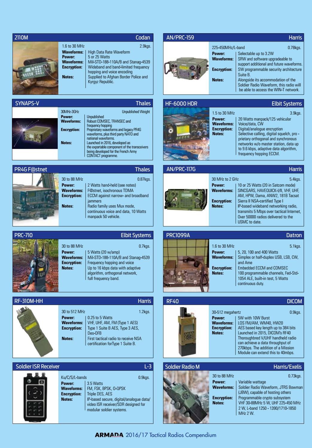 Compendium arm tactical radio octobernovember 2016 by armada compendium arm tactical radio octobernovember 2016 by armada international asian military review issuu 1betcityfo Gallery