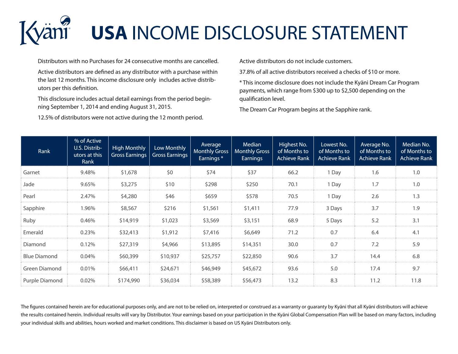 Kyni Inc Usa Income Disclosure Statement By Kyni Inc Issuu
