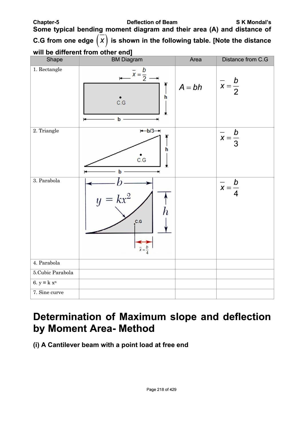 Strength Of Materials By S K Mondal Pdf Sdharmaraj Issuu Cantilever Diagram Beam Triangular