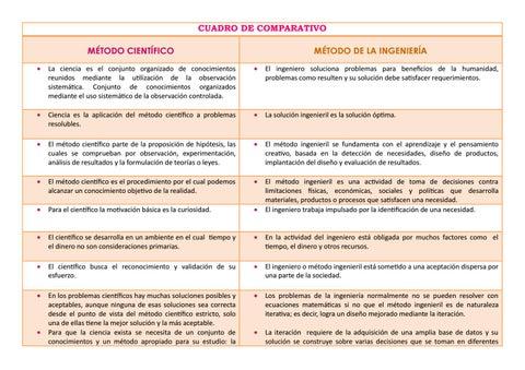 Cuadro Comparativo Metodo Cientifico Y Metodo De La Ingenieria By