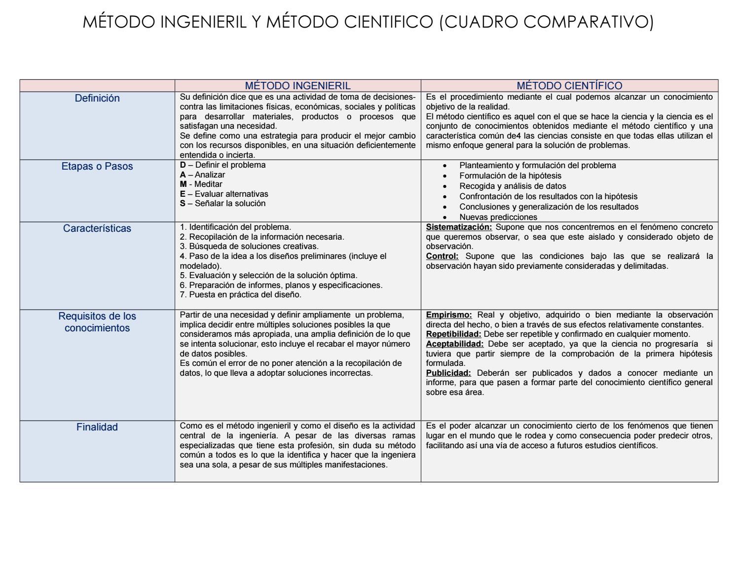 Cuadro comparativo 2fa by Alejandra_MG - issuu