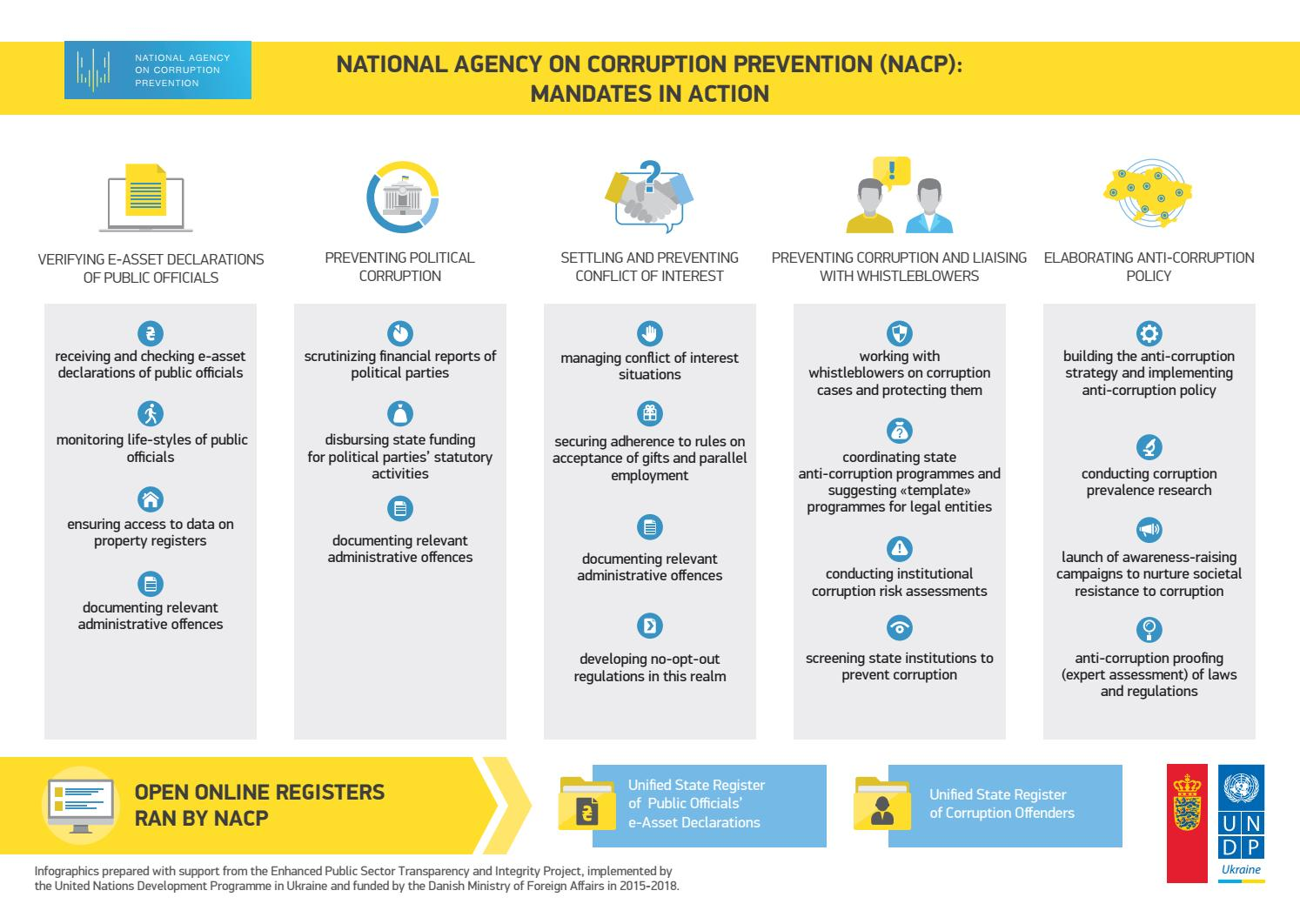 Infographics National Agency On Corruption Prevention Mandates In