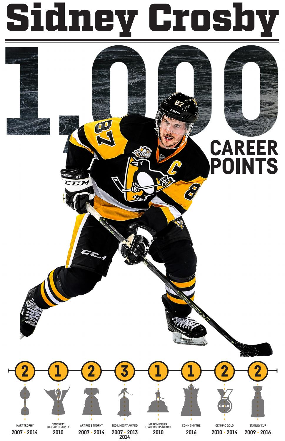 Sidney Crosby 1000 Points By Pittsburgh Penguins Issuu