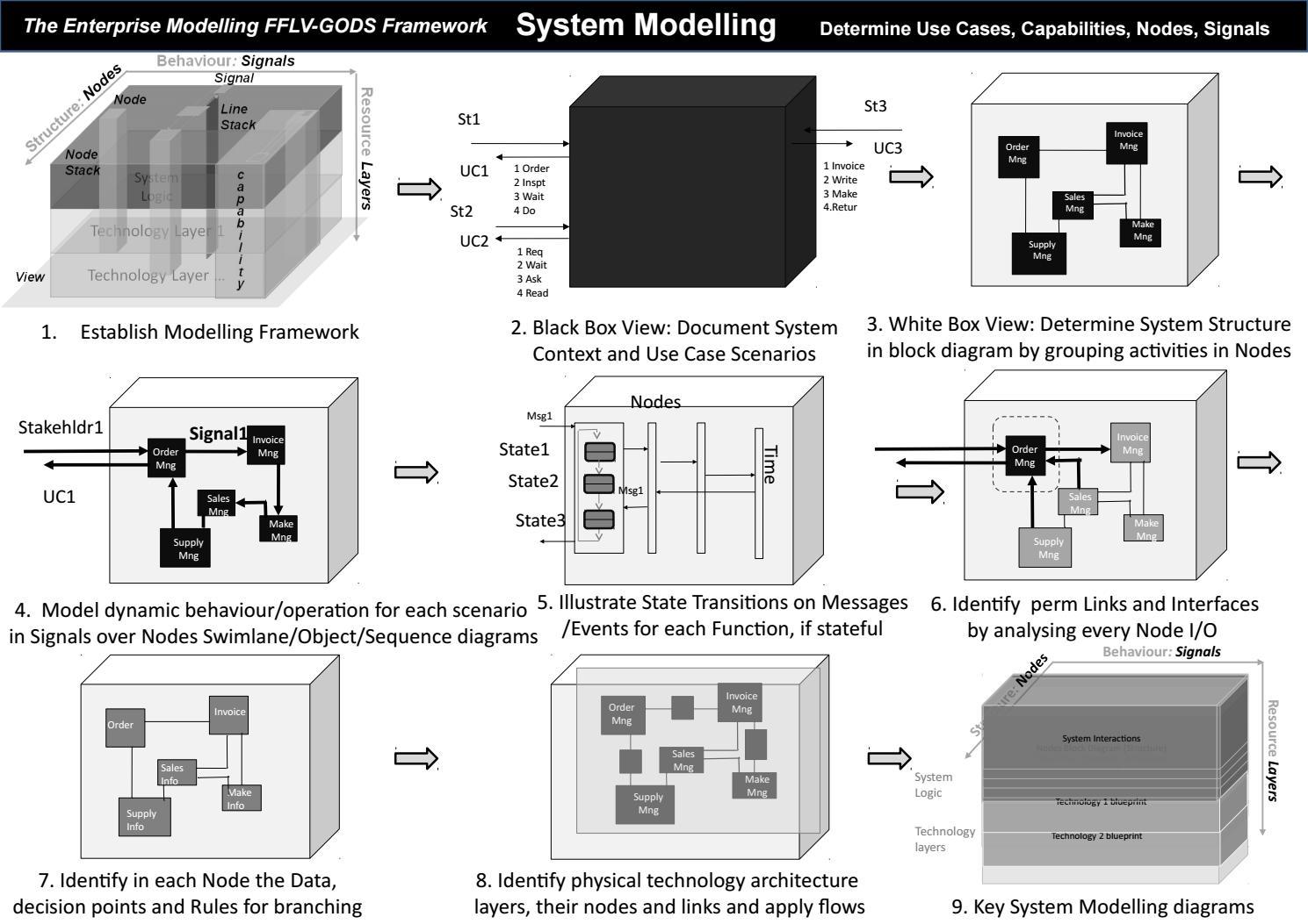 Enterprise Architecture Gods Fflv Method By Adrian Grigoriu Issuu Block Diagram Key