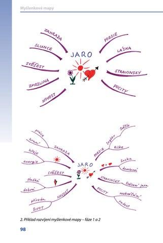 Myšlenkové mapy (Ukázka f5a7093b3e