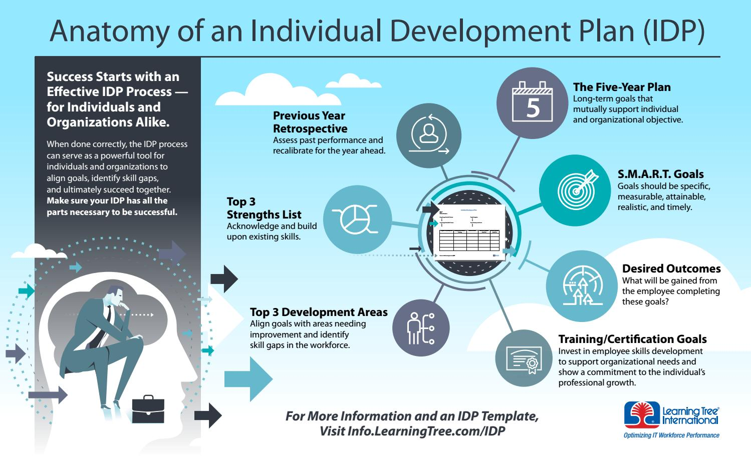 individual development plan understanding your strengths Personal development plan is the fundamental question developing strengths or weaknesses: overcoming the lure of the wrong choice your work we view strengths as important job skills or behaviors that apply to many situations.