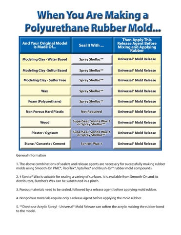 Sealers and Release Agents by Fibreglass Shop - issuu