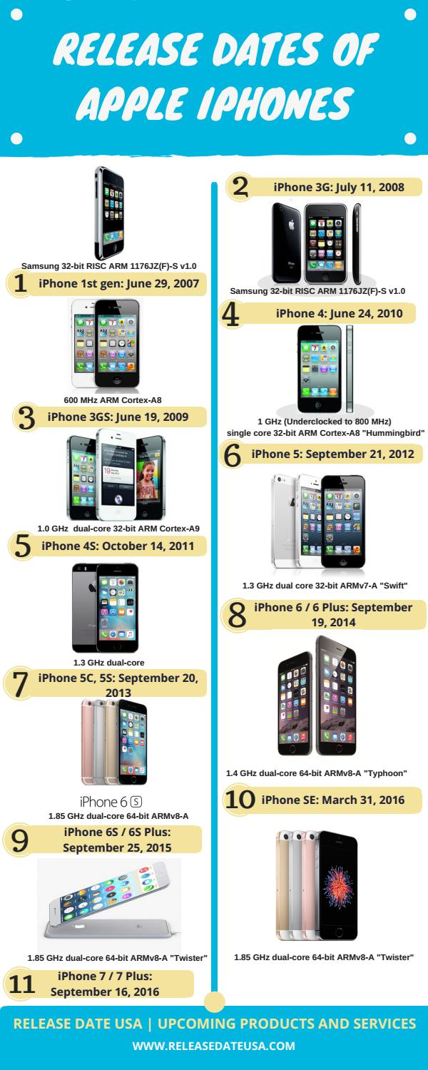 Release Dates of Apple iPhones by Amelia Kelly - issuu