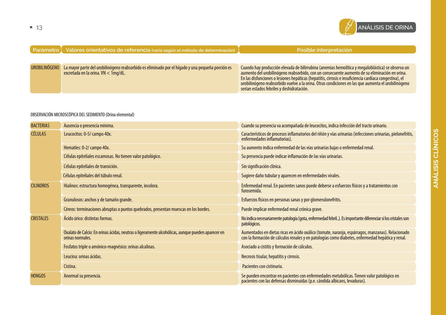 inflamación del tracto urinario sin infección