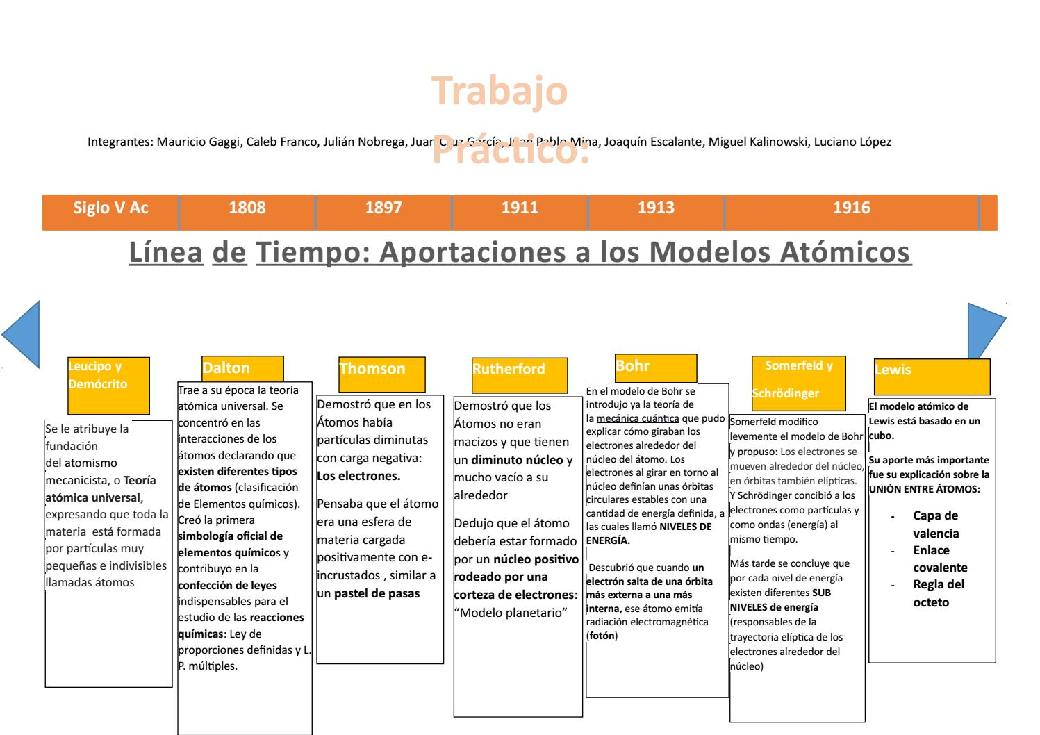 Linea De Tiempo Modelos Atómicos By Ciencias 3b Issuu