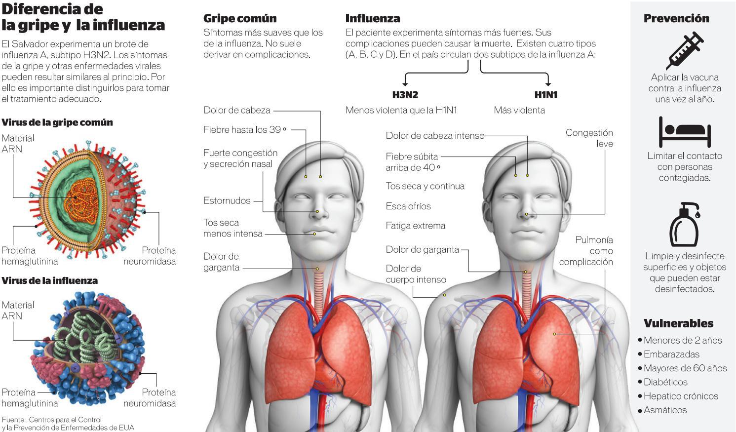 Dolor de cuerpo dolor de cabeza fatiga extrema
