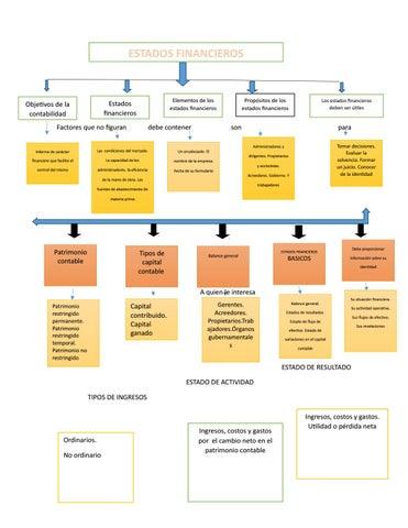 Mapa Conceptual Estados Financieros By Rosa Lemus Issuu