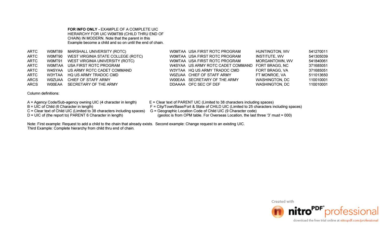 construcción/validación de la jerarquía organizacional  by Fernando
