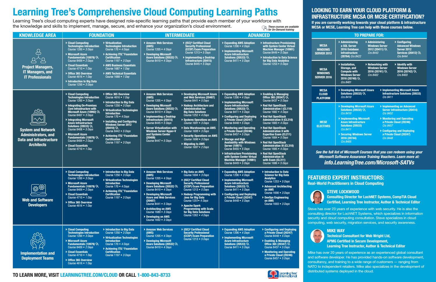 Cloud Computing Learning Path By Learningtree International Issuu
