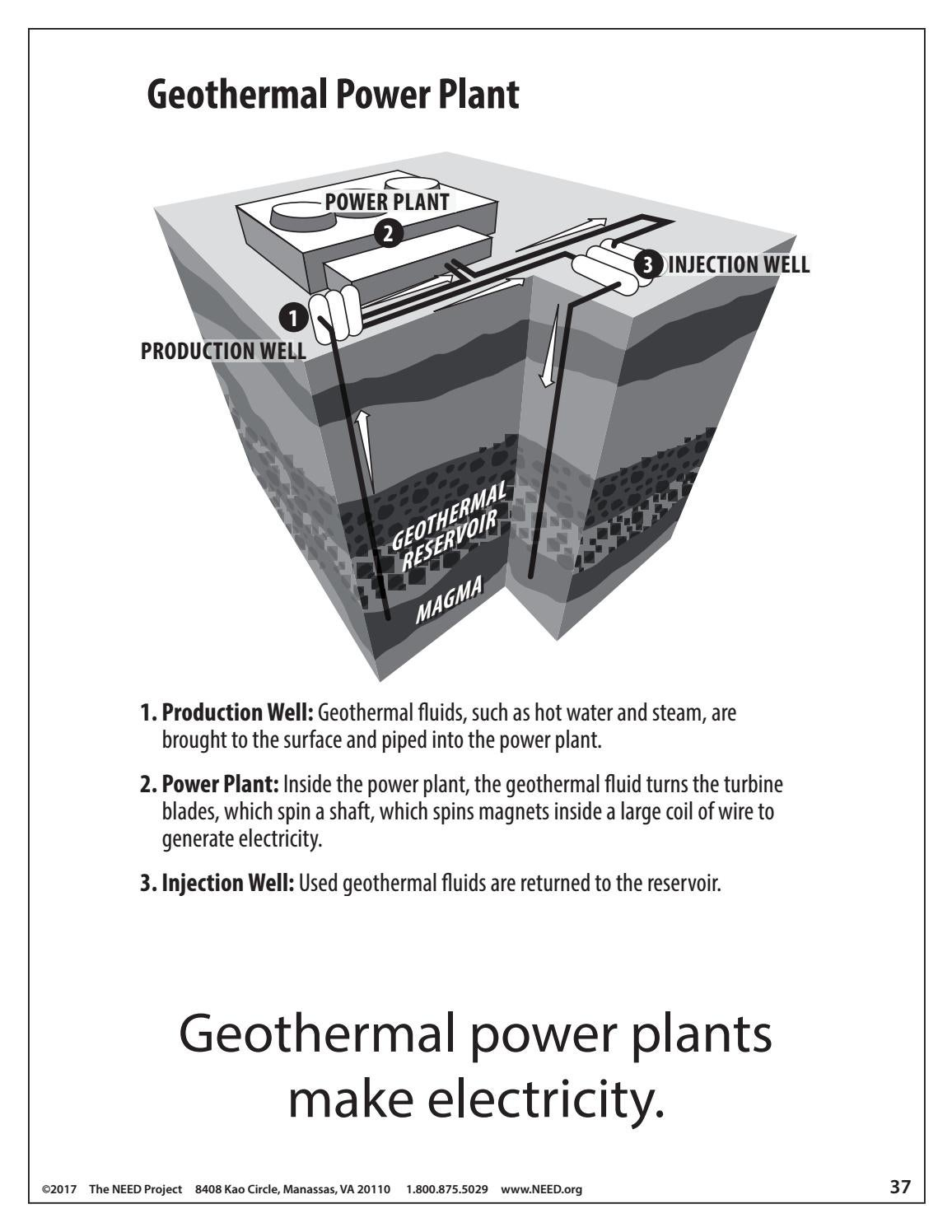 Primary Energy Infobook By Need Project Issuu Geothermal Power Plant Diagram