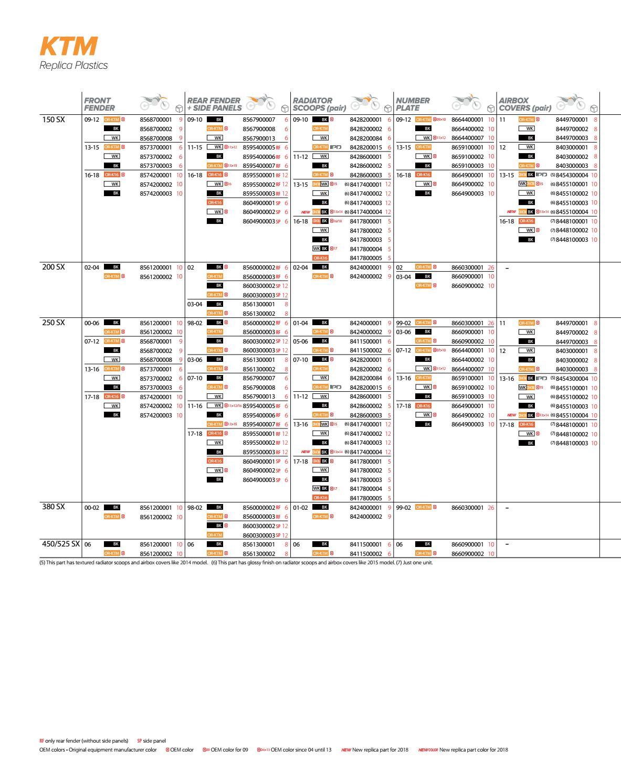 Polisport Side Panels Orange 8600300003