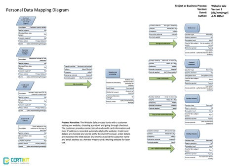 Example Personal Data Mapping Diagram By CertiKit Limited Issuu - Data mapping document