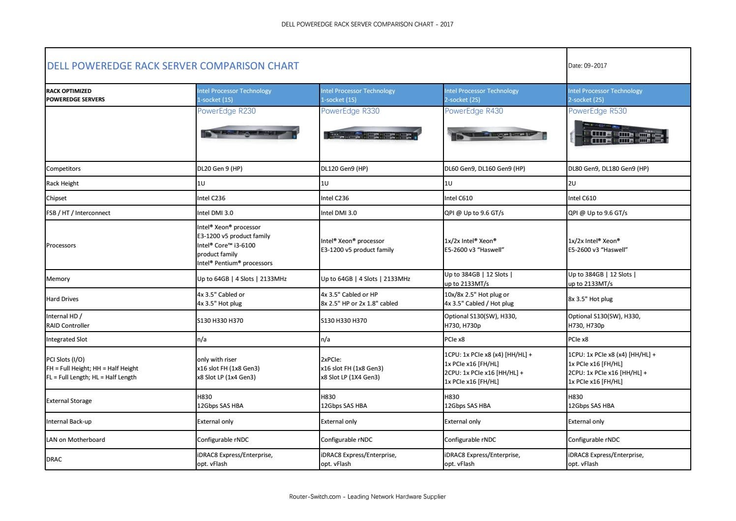 Dell poweredge rack server comparison chart by Router Switch