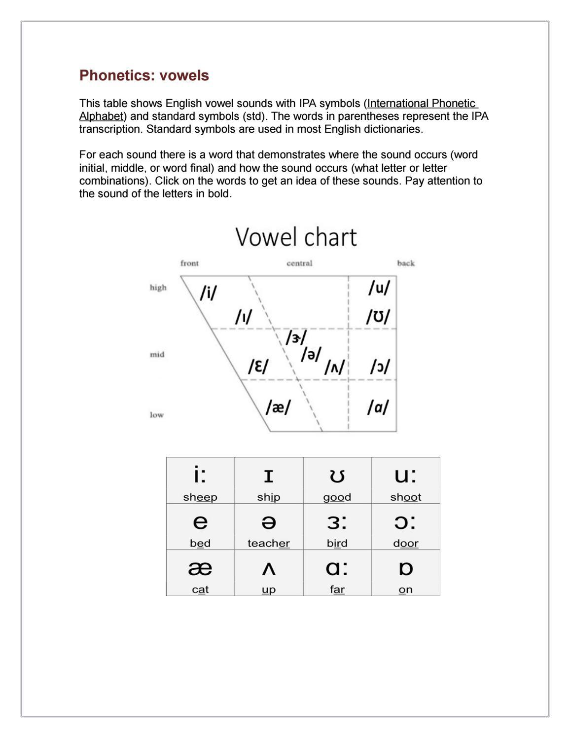 Phonetics by vowels sounds issuu biocorpaavc