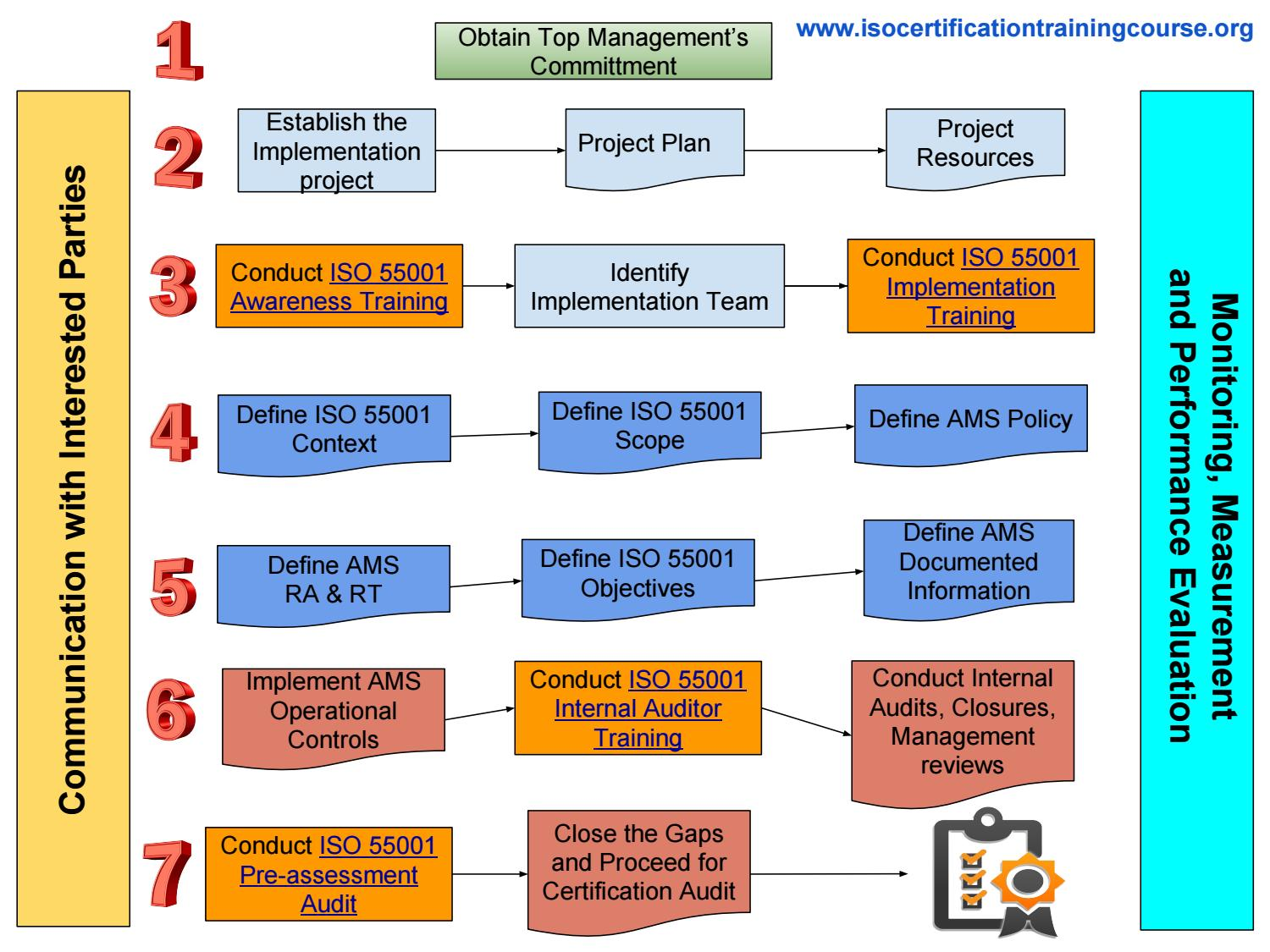 How To Prepare For Iso 55001 Certification Process Step By Step
