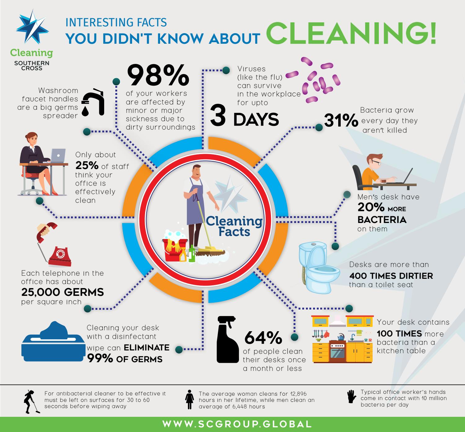 Commercial Cleaning Service Infographics By Southern Cross