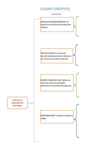 Cuadro Sinoptico Ingenieria De Software By Laura Vg Issuu
