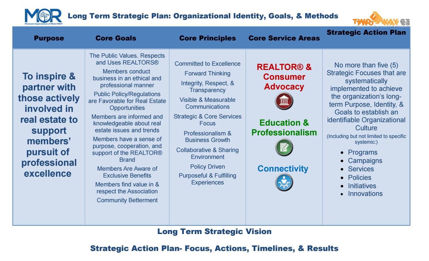 at t strategic action plan Follow these simple steps for creating your strategic marketing action plan and you'll soon find yourself on track for achieving your business goals.
