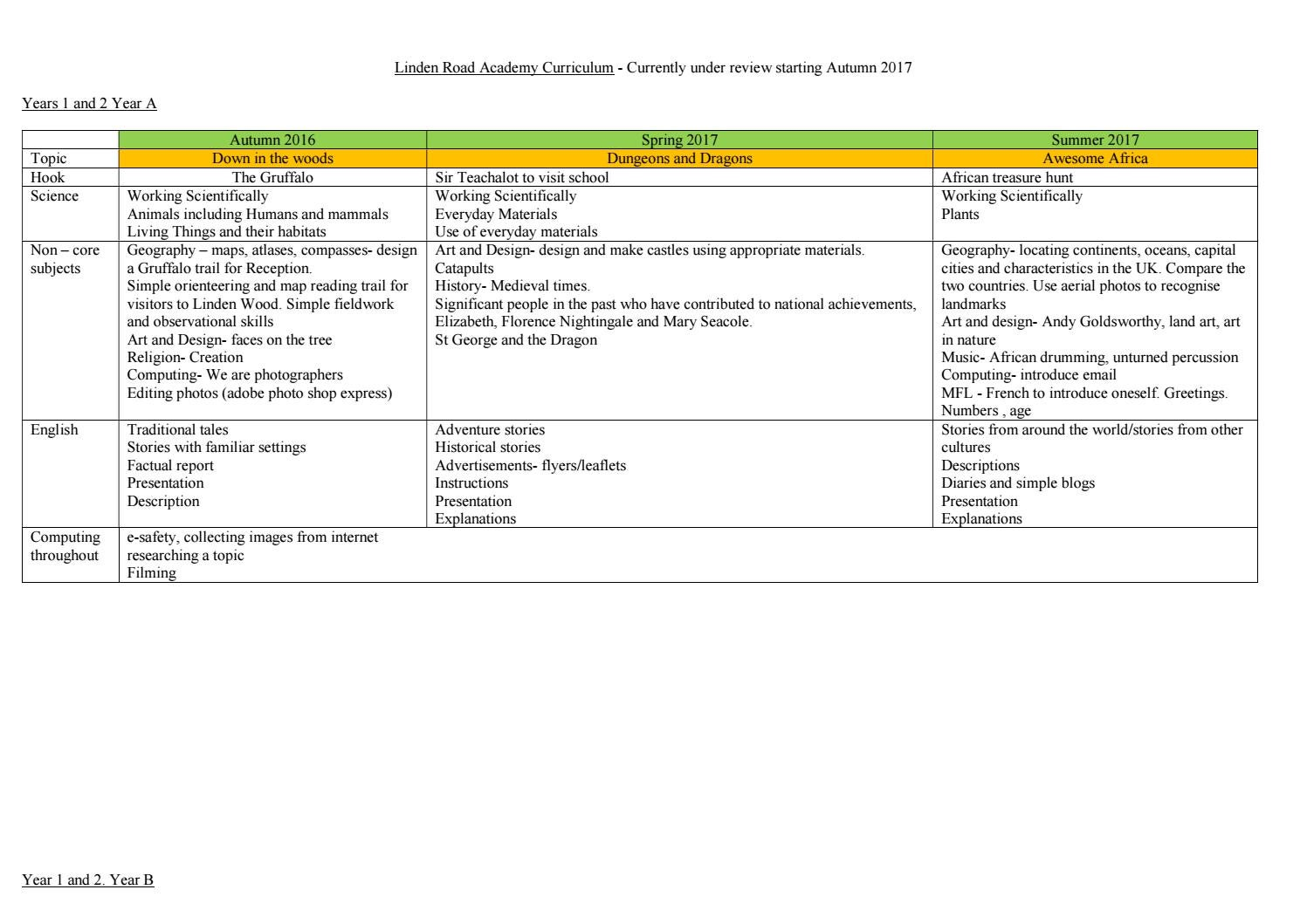 Whole School Curriculum Overview by Schudio - issuu