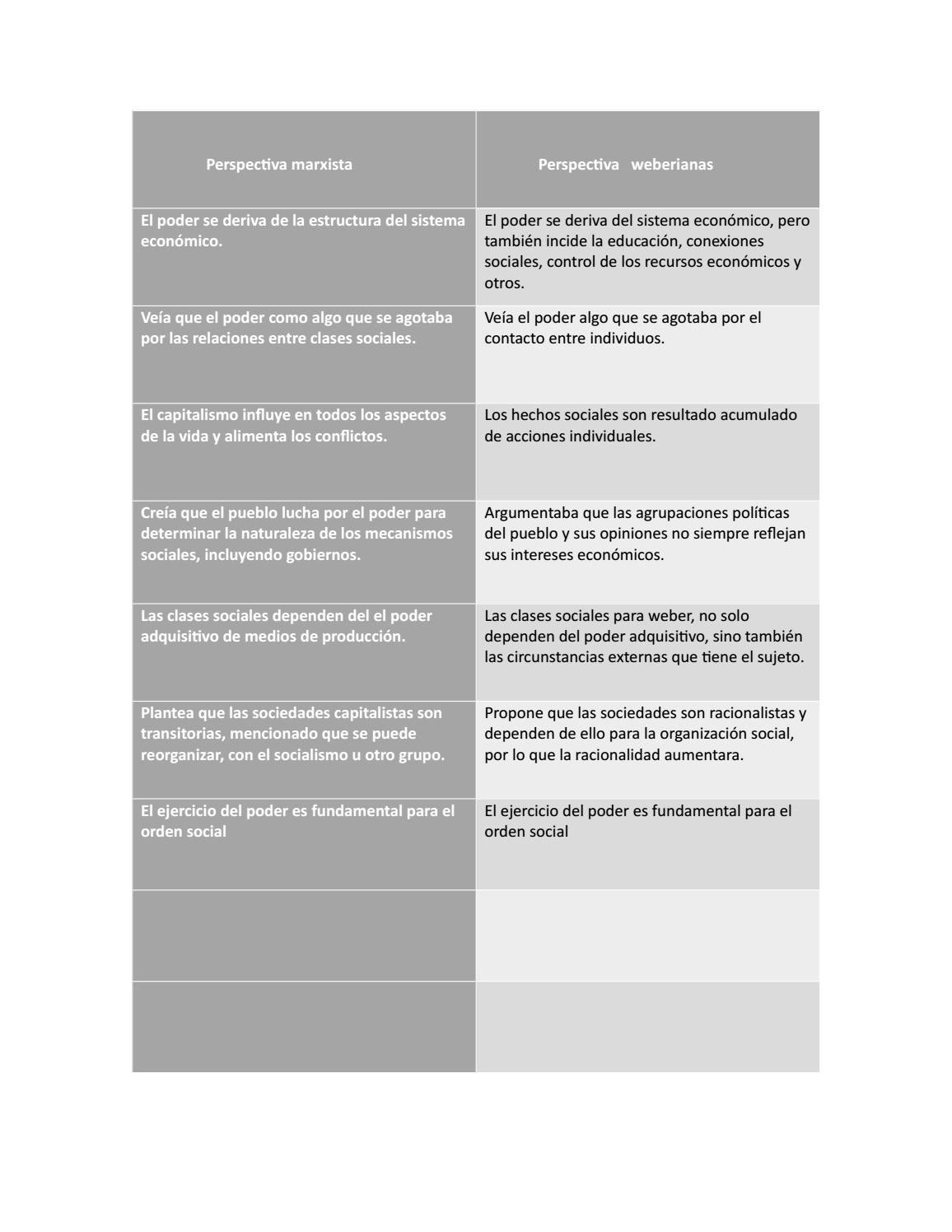 Avance De Examen Sociologia By Ruth Bonilla Issuu