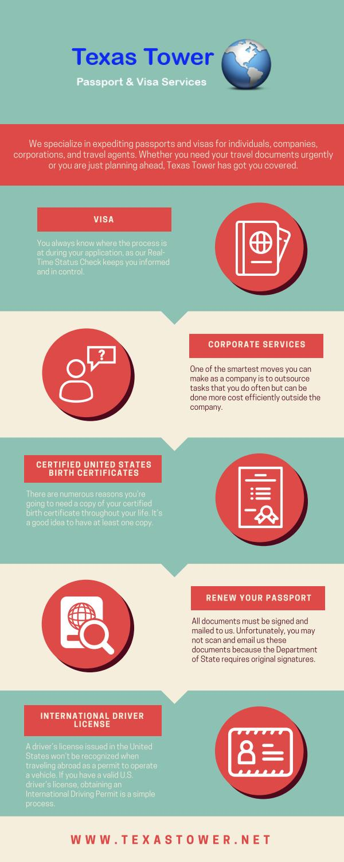 Passport and visa services by Riya Sen - issuu