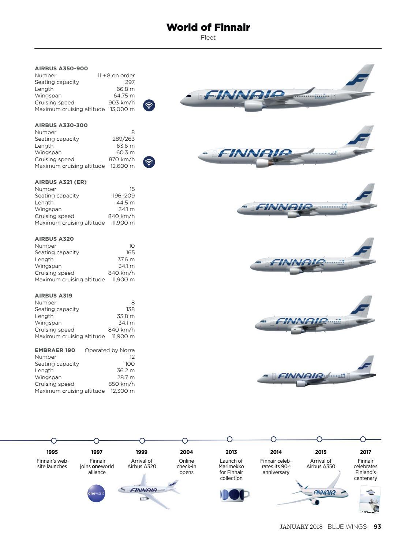 Blue Wings Functional issue January 2018 by Finnair_BlueWings - issuu