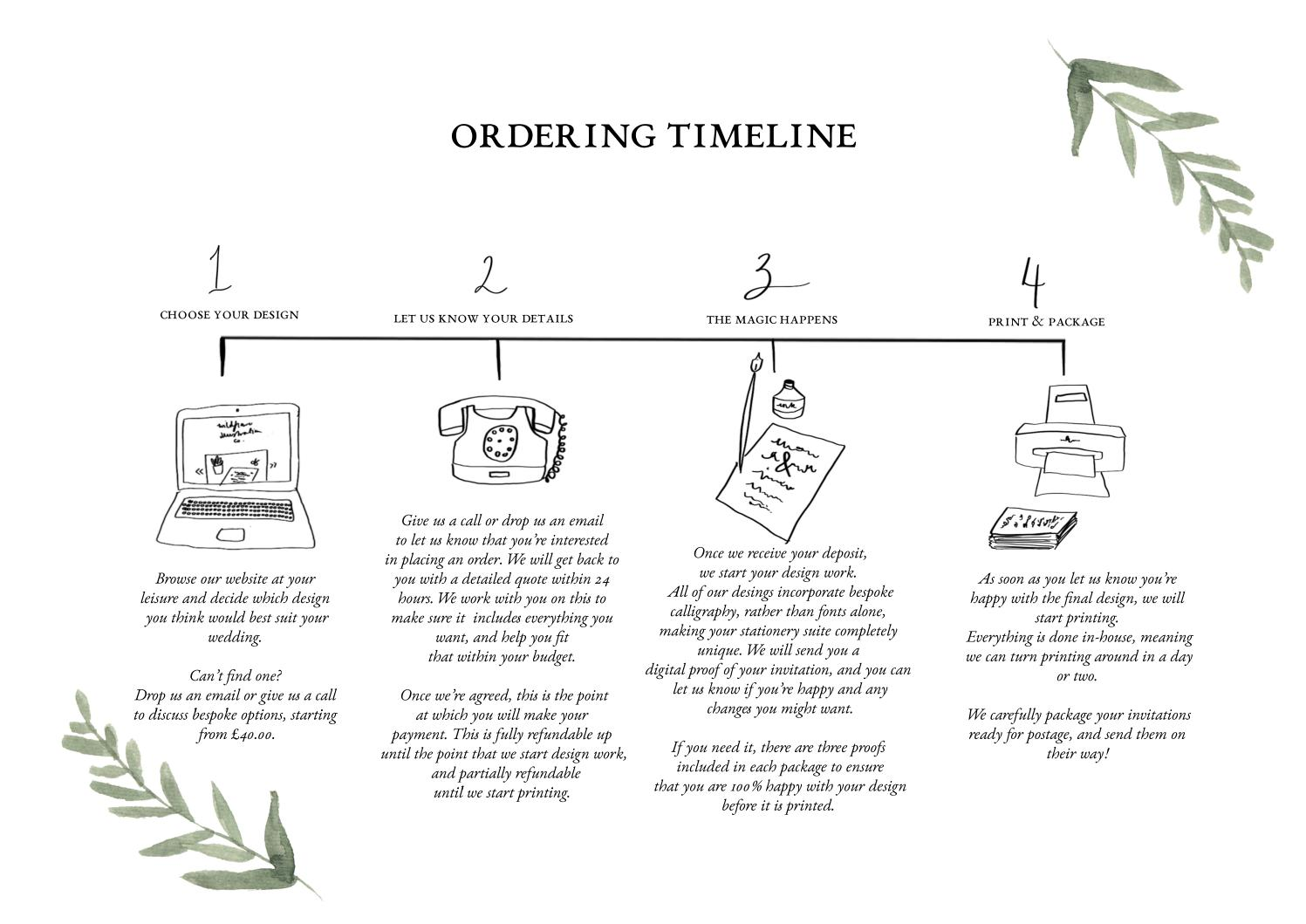 Timeline by Rebecca Maguire - issuu