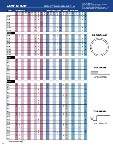 Fulham    Wiring    DiagramsLamp Compatibility Chart by Fulham