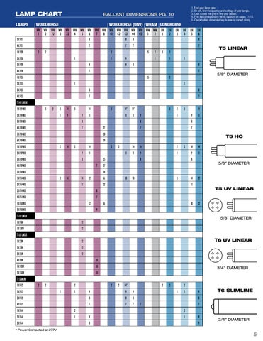 Fulham Wiring Diagrams/Lamp Compatibility Chart by Fulham Co., Inc on led light schematic, led rope lights, led flashlight parts diagram, led rgb color codes, led load equalizer wiring diagrams, led trailer light diagram, led wiring guide, led light fuse, led light controller, led connection diagram, led push button switch wiring, led light installation diagram, led 110v wiring-diagram, led blinker diagram, led light generator, led light headlight, led driver diagram, led light transmission, led light hookup diagram, 12v switch diagram,