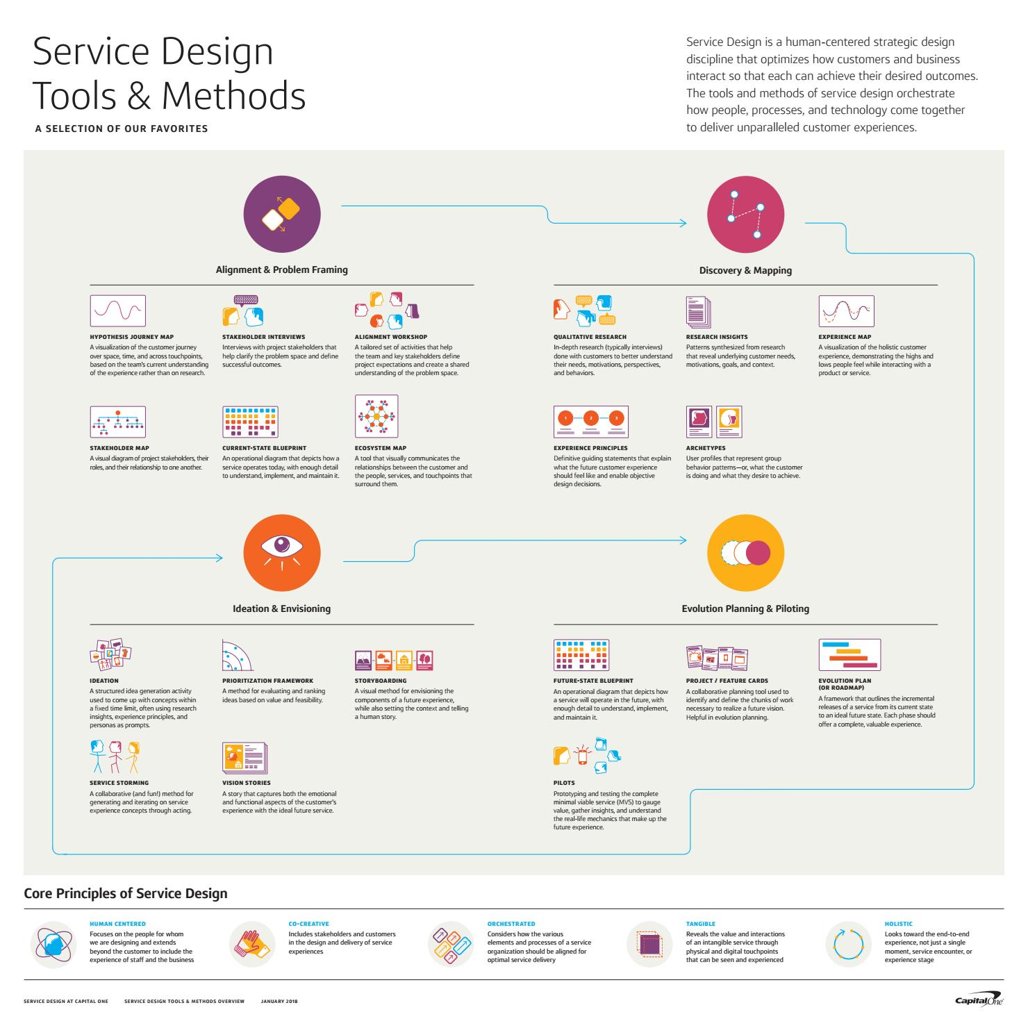 Service design tools and methods overview poster by capital one service design tools and methods overview poster by capital one design issuu malvernweather Gallery