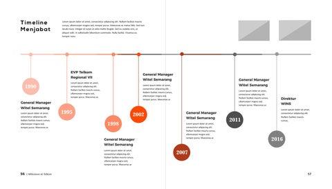 Page 4 of Timeline Menjabat