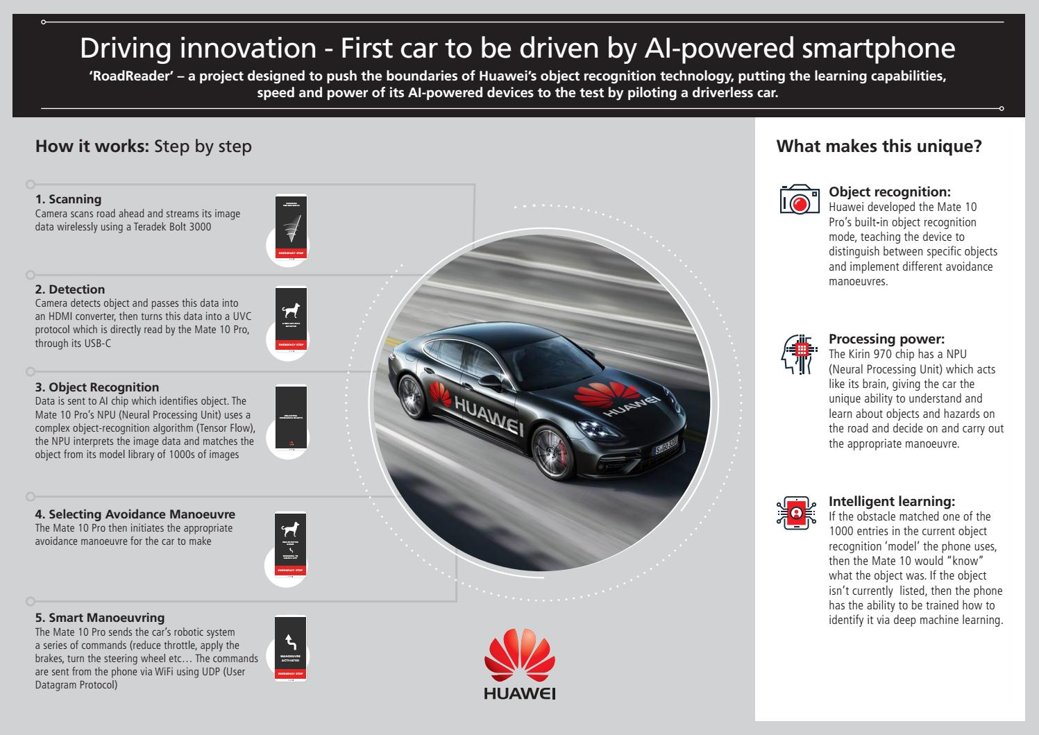 Infographic huawei driverless car by News Hour - issuu