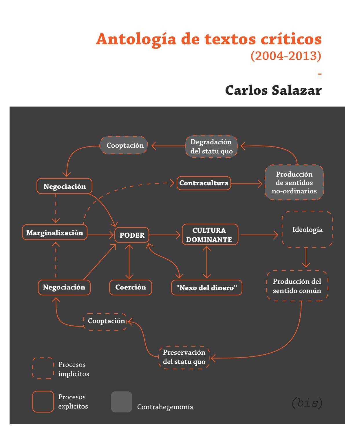 Antología De Textos Críticos 2004 2013 Carlos Salazar By