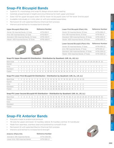 Dentsply Sirona Orthodontics GAC Product Catalog 15 by