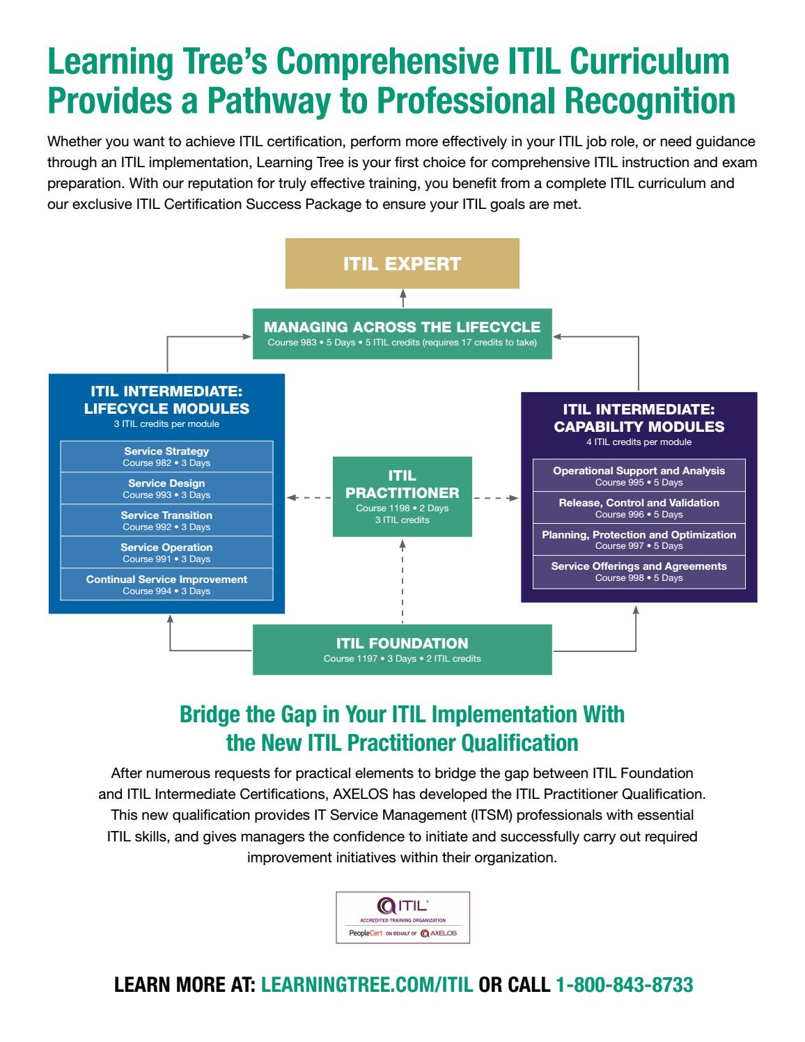 Ensure A Successful Itil Implementation By Learningtree