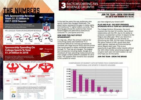 Page 3 of NFL Sponsorship Tops 1.3 Billion in 2018