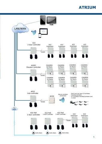 Page 5 of Atrium Online Access Control