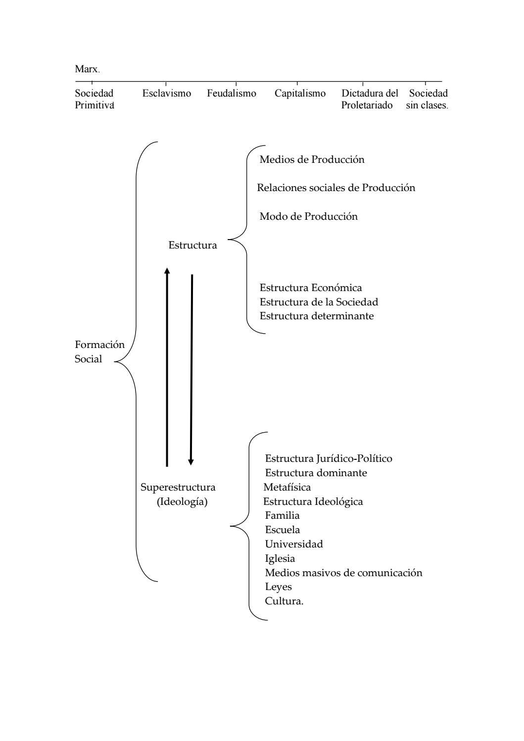 Estructura En Marx By Ktjself Issuu
