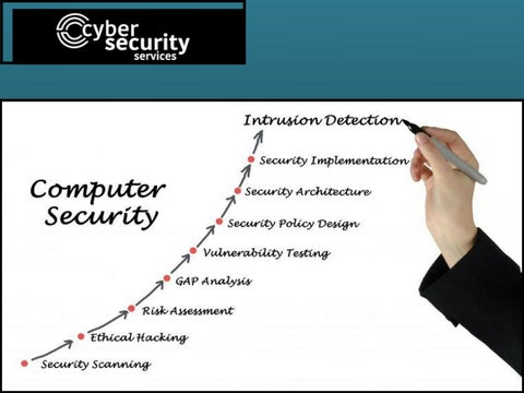 Avoid virus threats by using Cyber Security Services by