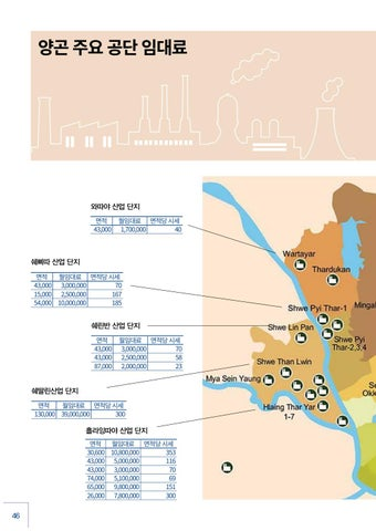Page 46 of Real Estates in Yangon Industrial Zones