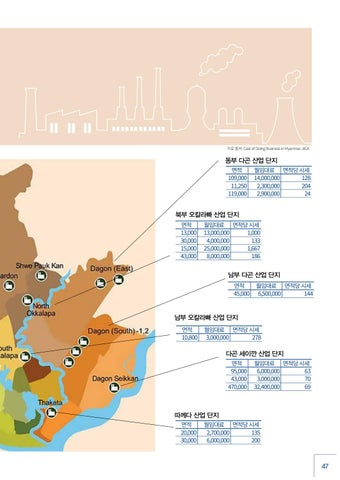 Page 47 of Real Estates in Yangon Industrial Zones
