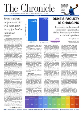 Tgif Countdown Managing Gas Prices By >> October 22 2018 By Duke Chronicle Issuu