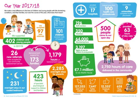Page 3 of Our year in numbers
