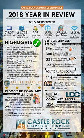 2018 Year in Review-Castle Rock Chamber of Commerce by